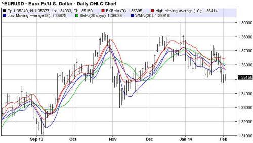 Zwakke dollar zal de euro opstuwen