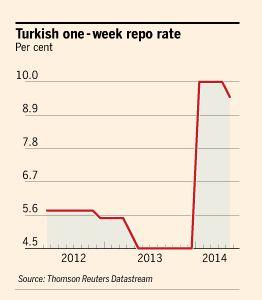 Turkse repo rente