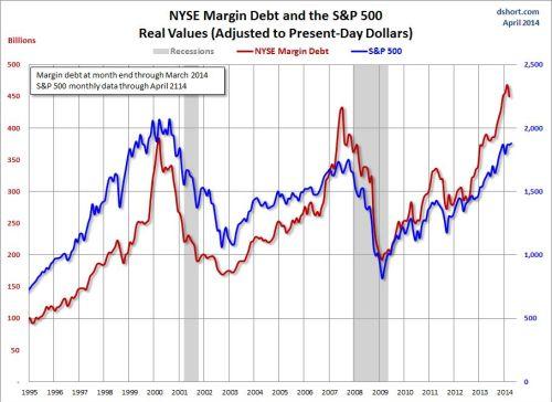 margin debt april 2014