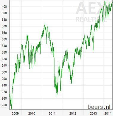AEX vanaf 2009