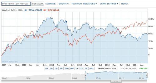 AEX versus Chileense beurs