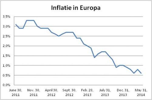 Inflatie in Europa sinds juni 2011