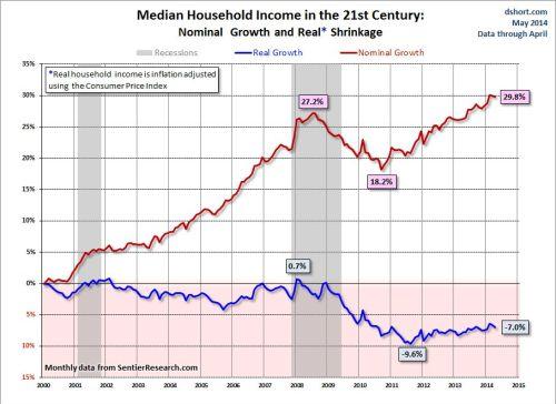 Reele inkomens
