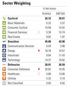 Sectorweging Dividendvestor