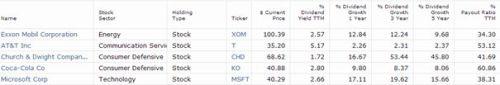 Top 5 posities Dividendvestor