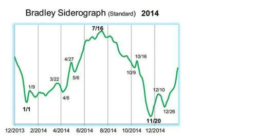 Bradley Siderograph 2014