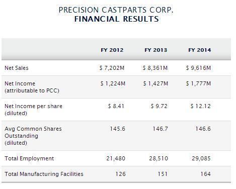 Financiele resultaten PCC