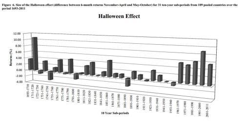Halloween effect door de jaren heen