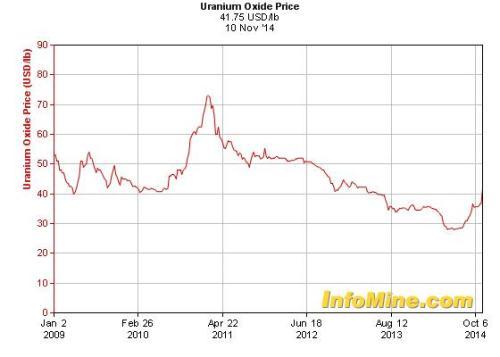 Uraniumprijs afgelopen 5 jaar