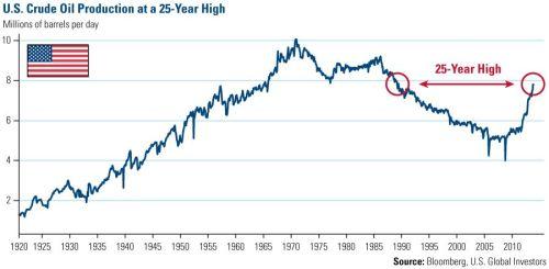 olieproductie VS vanaf 1920