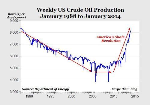 olieproductie VS wekelijks 1998-jan2014