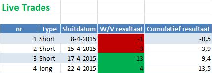 live trades AEX KT systeem