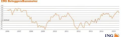 ING Beleggersbarometer mei 2015