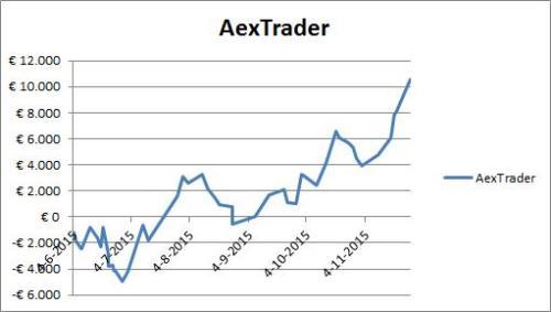 Resultaat AexTrader per 27 november 2015