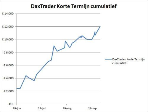 Resultaten DaxTrader Korte Termijn grafiek 8 oktober 2015
