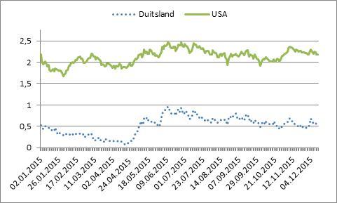 Tienjaars-kapitaalmarktrente VS en Duitsland