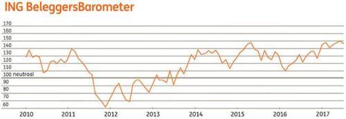 ING Beleggersbarometer juni 2017