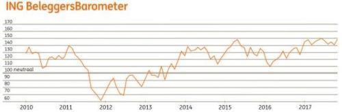 ING Beleggersbarometer oktober 2017