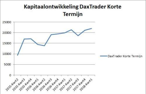 DaxTrader Korte Termijn 2 januari 2018.grafiek