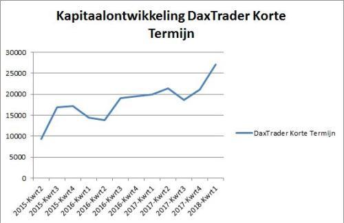 DaxTrader Korte Termijn 23 januari 2018.grafiek