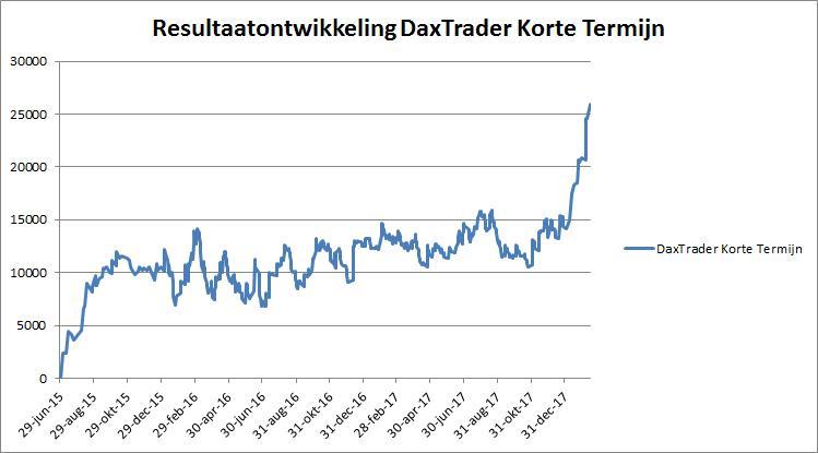 Resultaatontwikkeling DaxTrader Korte Termijn Tot En Met 15 Februari 2018