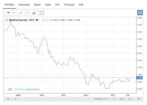 Nederlandse 10 jaarsrente, Bron: Tradingeconomics.com