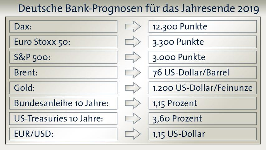 Bron: Deutsche Bank, Graphics: boerse.ARD.de