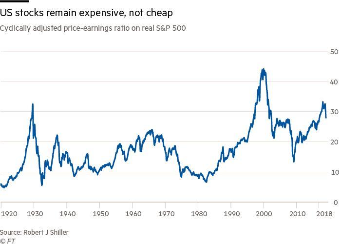 Amerikaanse aandelen blijven duur