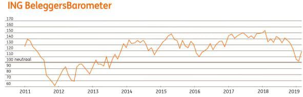ING Beleggersbarometer februari 2019