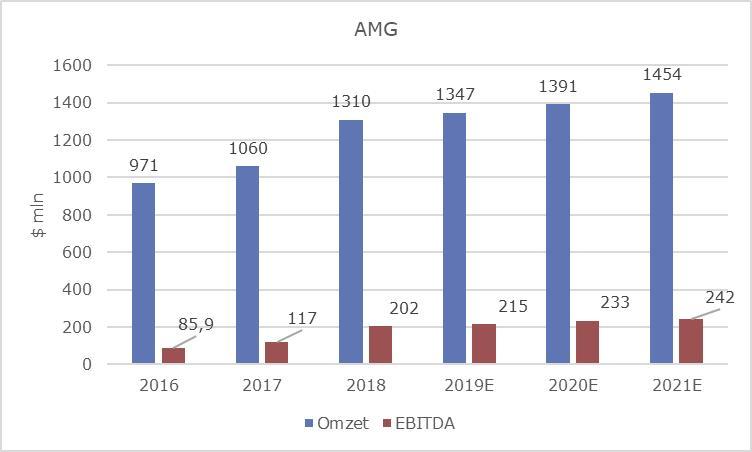 AMG grafiek2