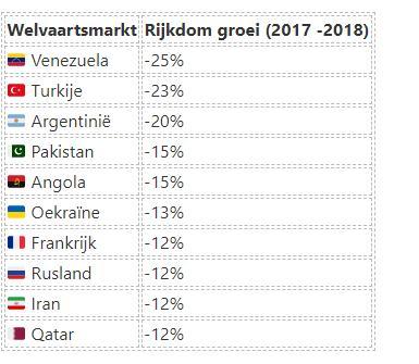 Slechtst presterende welvaartsmarkten