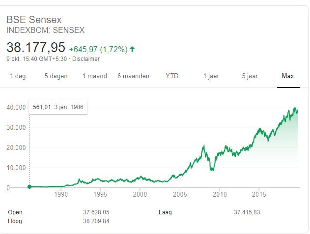 Sensex 9 oktober 2019