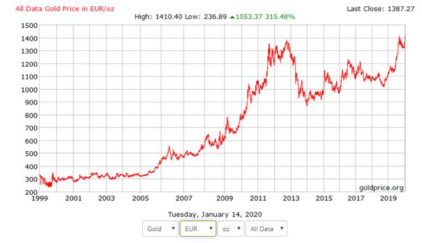 Goudprijs in euro's