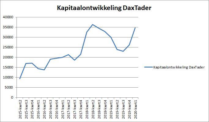 Kapitaalontwikkeling Daxtrader per 26 maart 2020