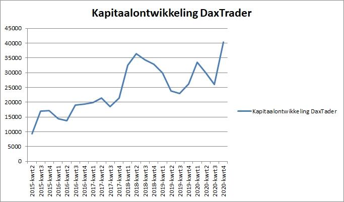 Kapitaalontwikkeling Daxtrader per 1 januari 2021