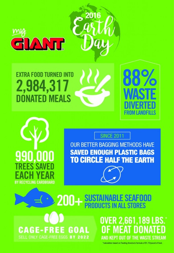 GIANT Earth Day infographic