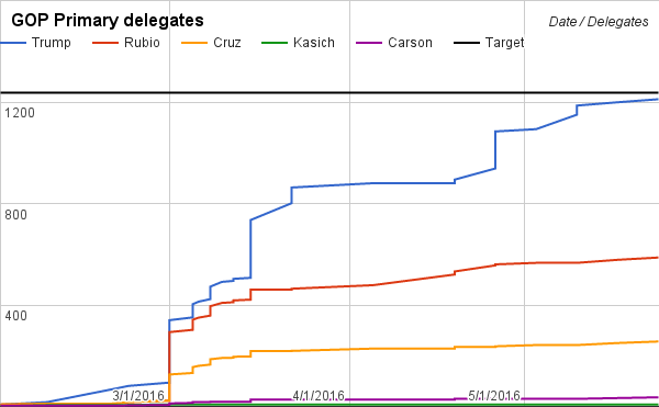 Run February 28 based on fivethirtyeight polls, assuming 85/10/5 Rubio/Cruz/Trump reallocation