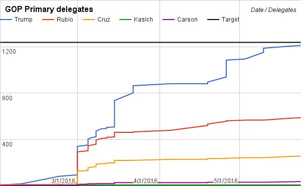 Run February 28 based on fivethirtyeight polls, assuming 85/10/5 Rubio/Cruz/Trump reallocation
