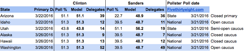 Sanders should take at least 50% of the next week's delegates...but that does little to close his gap.