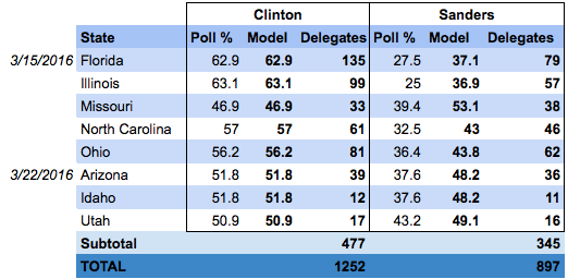 Clinton's lead grows (slightly) through April even if Sanders gets all the undecideds.