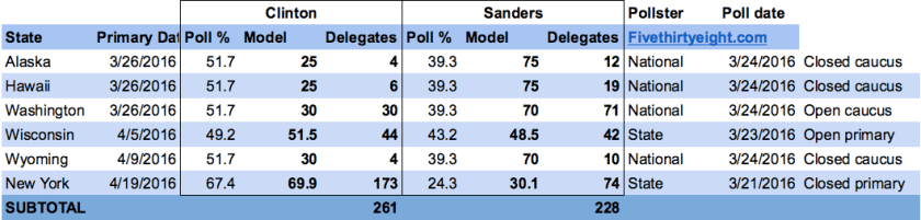 A favorable calendar helps Sanders chip away, but a strong Clinton lead in New York erases his progress.