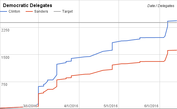 Clinton's lead is set to grow March 15 and never substantially narrow.