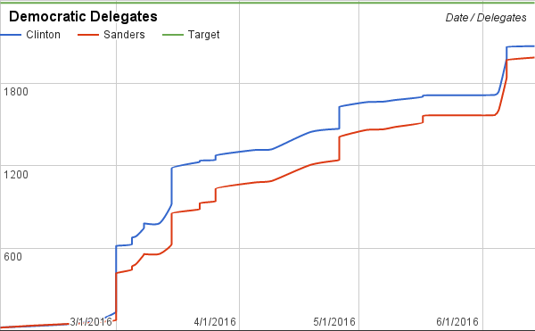 A more-realistic Bernie surge leaves him about 90 delegates short.