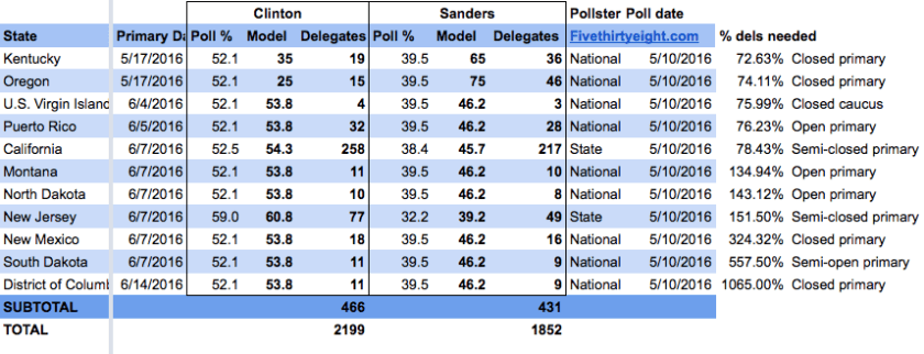 Sanders will likely win through May, but polling in California and New Jersey portends the end for Sanders.