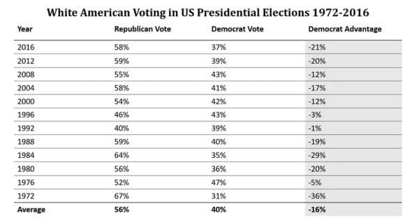 White American Voting 1972-2016