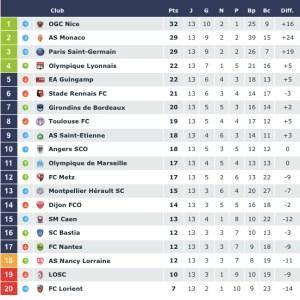 Footobologies, J13. Une chronique de la Ligue 1 par Sébastien Rutés