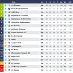 La dernière journée de Ligue 1 chroniquée par Sébastien Rutés dans ses Footbologies de la revue délibéré