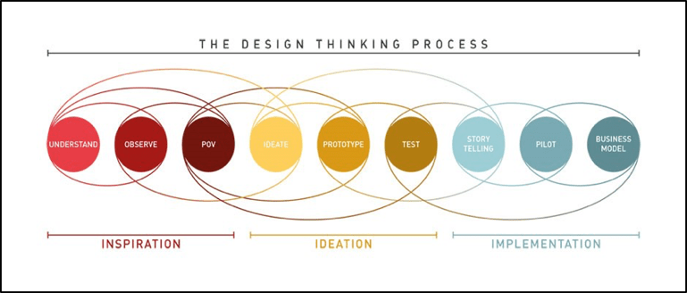 the-design-thinking-process