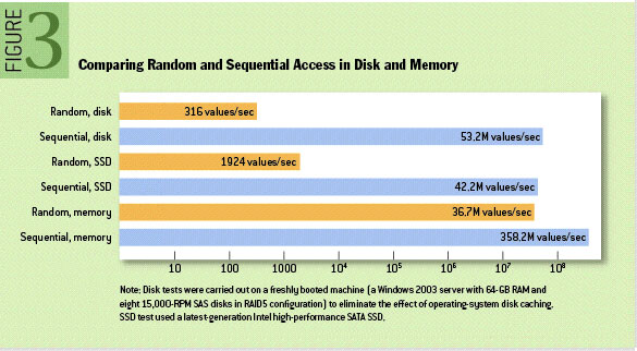 Comparison of random and sequential speeds for Memory, SSD and Disk