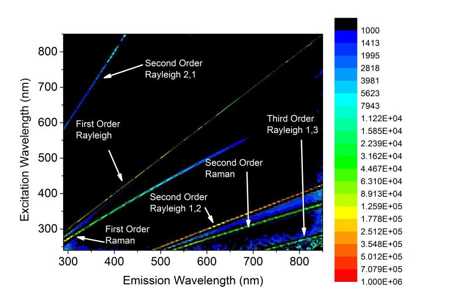 water fluoromax